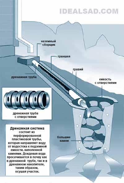 система дренажа для отвода слива с крыш