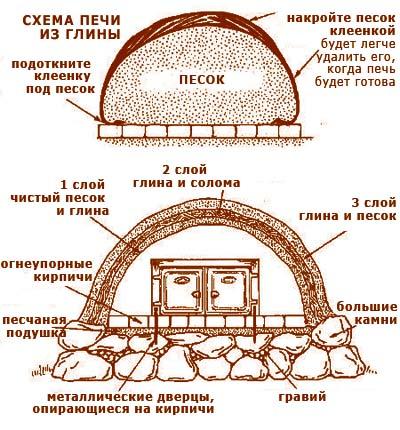 дачные постройки схема печи для беседки из глины