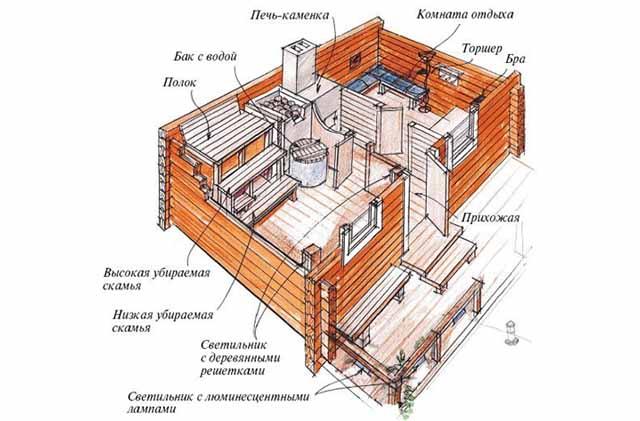 баня на даче планировка