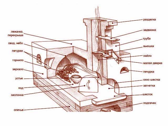 схема русской печки